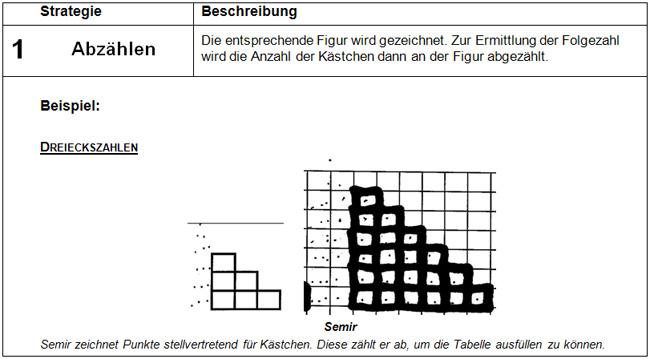 Figurierte Zahlenfolgen: Hauptstrategien und typisches Fehlermuster ...
