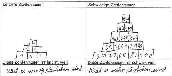 Forscheraufgaben mathematik